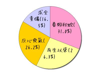 ?text0=%e6%98%a5%e8%9a%93%e7%a7%8b%e8%9b%87(31