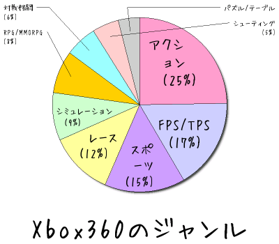 Xbox360のジャンル