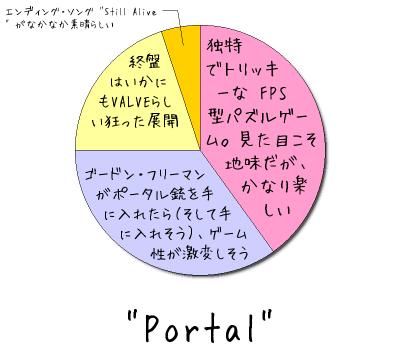 """Portal"""