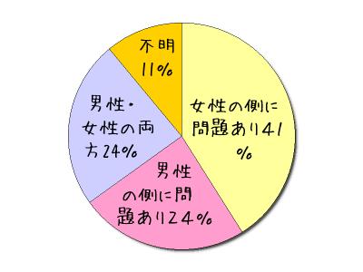 不妊症の原因別の割合