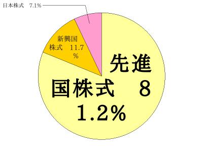 MSCI オール・カントリー・ワールド・インデックス 配分比率の円グラフ