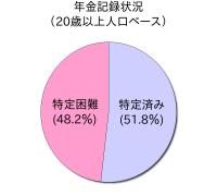 年金記録状況 (20歳以上人口ベース)