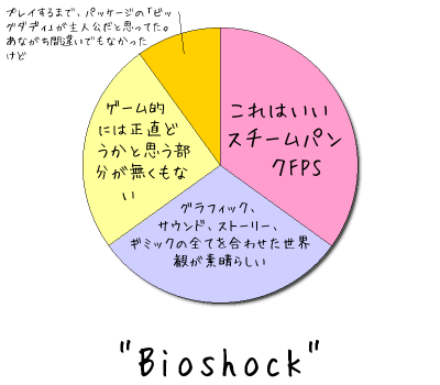 """Bioshock"""