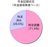 年金記録状況 (年金被保険者ベース)