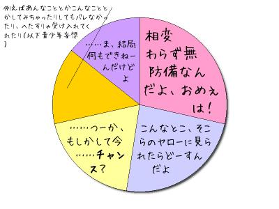 トラ脳内グラフ