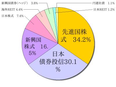アセットアロケーション (2015年1月25日時点)