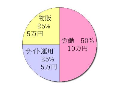 2014年8月の収入 リタイヤに向けて収入を分散する