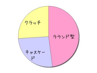 ウエディングブーケの選び方 ブーケの形ランキング