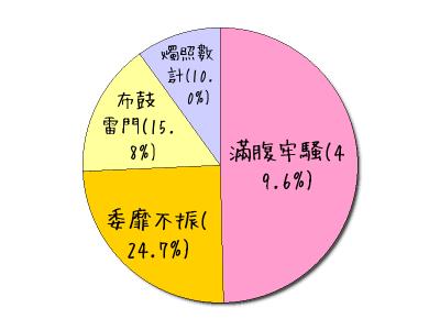 ?text0=%e6%bb%bf%e8%85%b9%e7%89%a2%e9%a8%b7(49