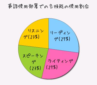 英語使用部署での各技能の使用割合