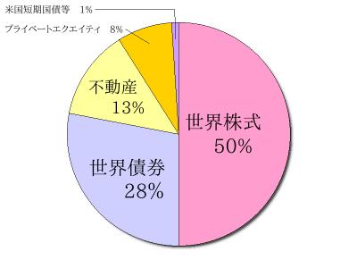 カルパースの目標ポートフォリオ(2019年10月時点) 円グラフ