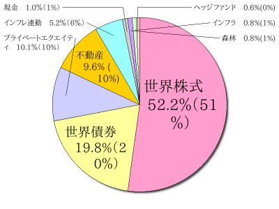 カルパースのアセットアロケーション (2015年9月時点)