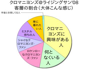 クロマニヨンズ@ライジングサン(客層の割合グラフ)