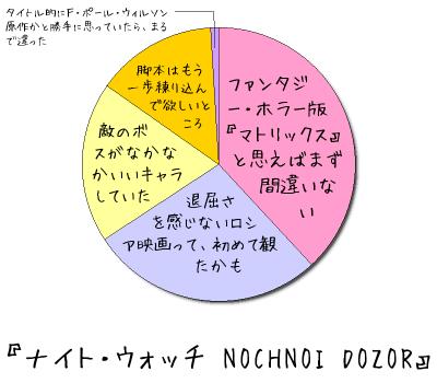 『ナイト・ウォッチ NOCHNOI DOZOR』