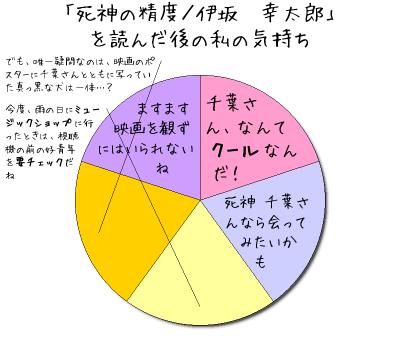 「死神の精度/伊坂 幸太郎」 を読んだ後の私の気持ち