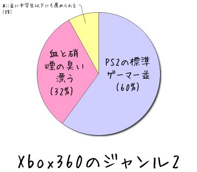 Xbox360のジャンル2