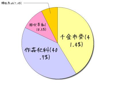 ?text0=%e9%a2%a8%e5%90%b9%e8%8d%89%e5%8b%95(10