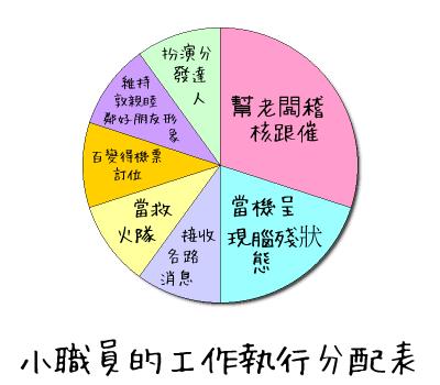 小職員的工作執行分配表
