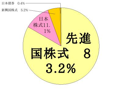 リスク資産部分のアセットアロケーション (2020年6月7日時点)