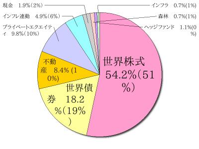 カルパースの資産配分(2015年5...