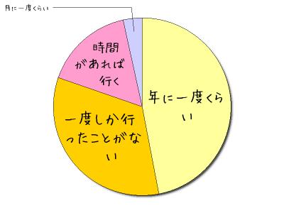 パワースポットアンケートグラフ_3