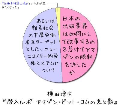 横田増生 『潜入ルポ アマゾン・ドット・コムの光と影』