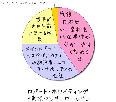 ロバート・ホワイティング 『東京アンダーワールド』