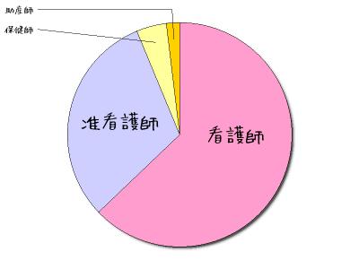 統計円グラフ