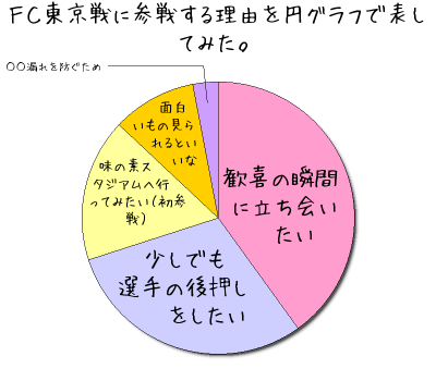 FC東京戦に参戦する理由を円グラフで表してみた。